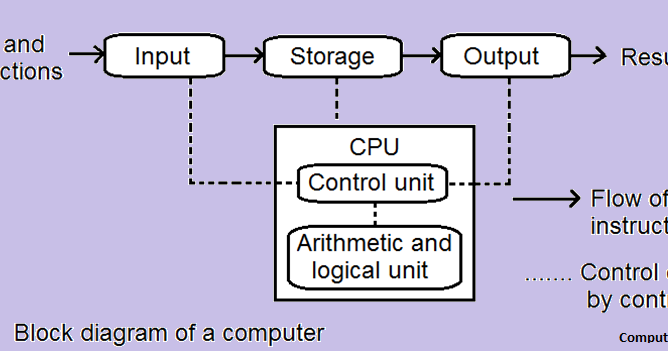 instruction set definition computer architecture